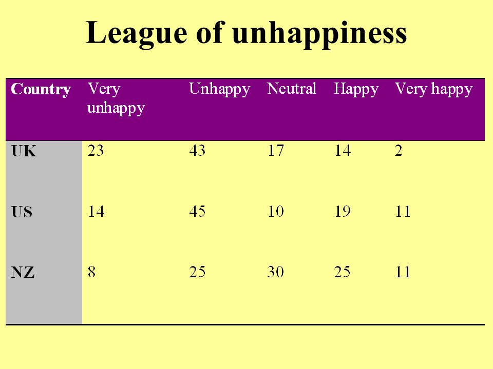 League of unhappiness