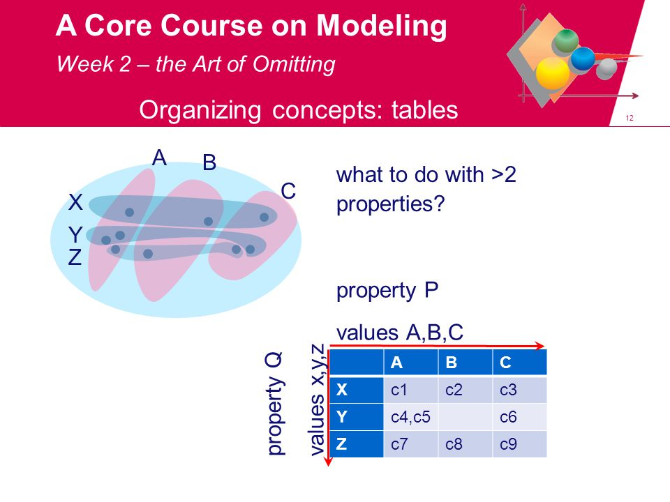 12 A Core Course on Modeling Organizing concepts: tables A B C X Y Z ABC Xc1c2c3 Yc4,c5c6 Zc7c8c9 property P values A,B,C property Q values x,y,z what to do with >2 properties.