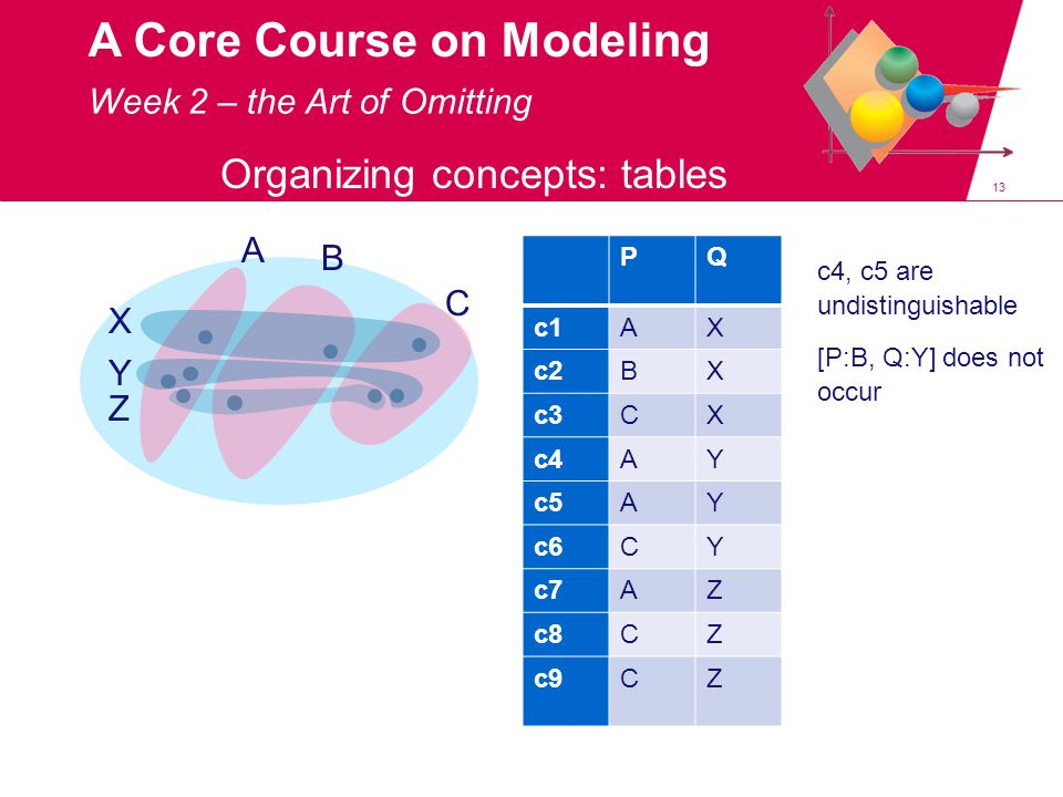 13 A Core Course on Modeling Organizing concepts: tables A B C X Y Z PQ c1AX c2BX c3CX c4AY c5AY c6CY c7AZ c8CZ c9CZ c4, c5 are undistinguishable [P:B, Q:Y] does not occur Week 2 – the Art of Omitting