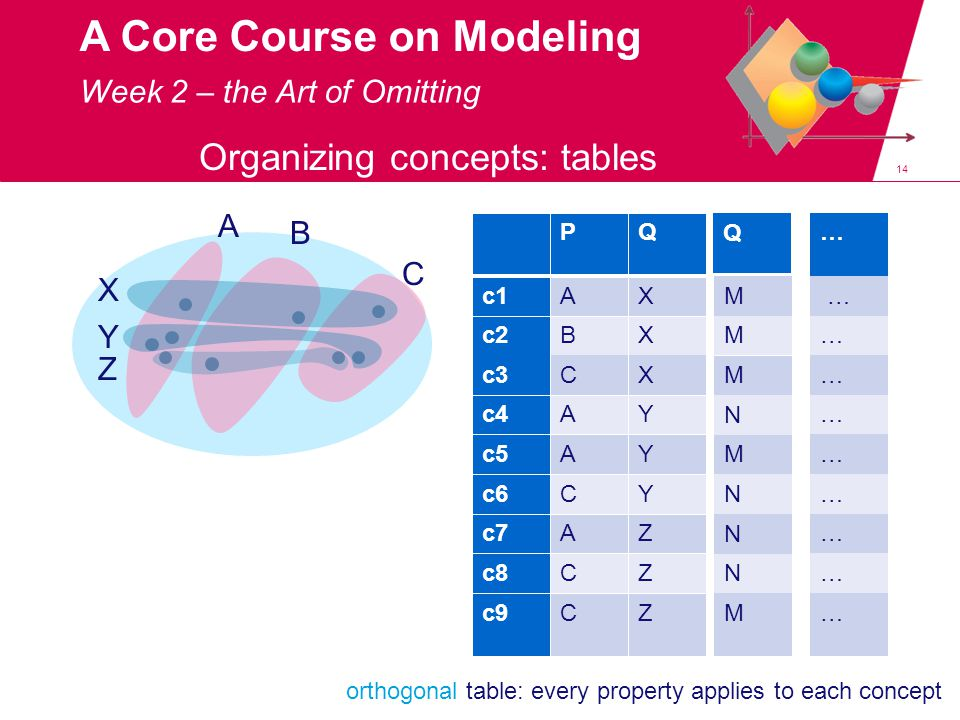 14 A Core Course on Modeling Organizing concepts: tables A B C X Y Z PQ c1AX c2BX c3CX c4AY c5AY c6CY c7AZ c8CZ c9CZ orthogonal table: every property applies to each concept Week 2 – the Art of Omitting M M M N M N N N M … … … … … … … … … … Q