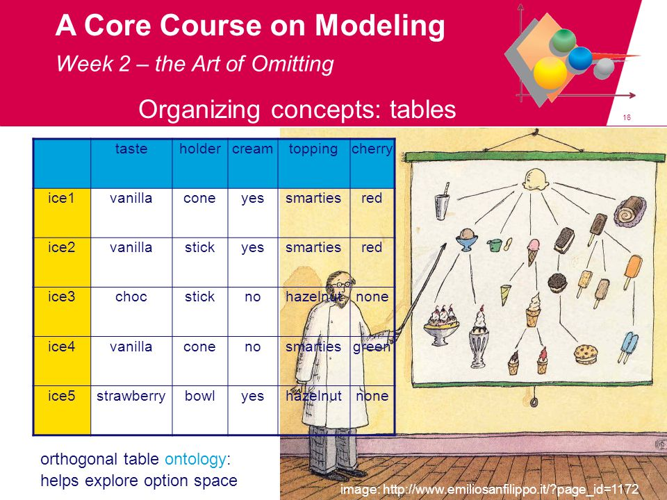 16 A Core Course on Modeling Organizing concepts: tables Week 2 – the Art of Omitting image: http://www.emiliosanfilippo.it/ page_id=1172 tasteholdercreamtoppingcherry ice1vanillaconeyessmartiesred ice2vanillastickyessmartiesred ice3chocstickno hazelnut none ice4vanillaconenosmartiesgreen ice5strawberrybowlyeshazelnutnone orthogonal table ontology: helps explore option space