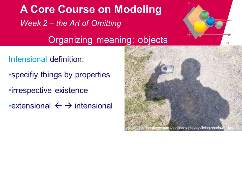 19 A Core Course on Modeling Organizing meaning: objects Week 2 – the Art of Omitting image: http://www.emiliosanfilippo.it/ page_id=1172 image: http://gagfunny.com/gag/index.php/tag/living-shadows-illusion/ Intensional definition: specifiy things by properties irrespective existence extensional   intensional