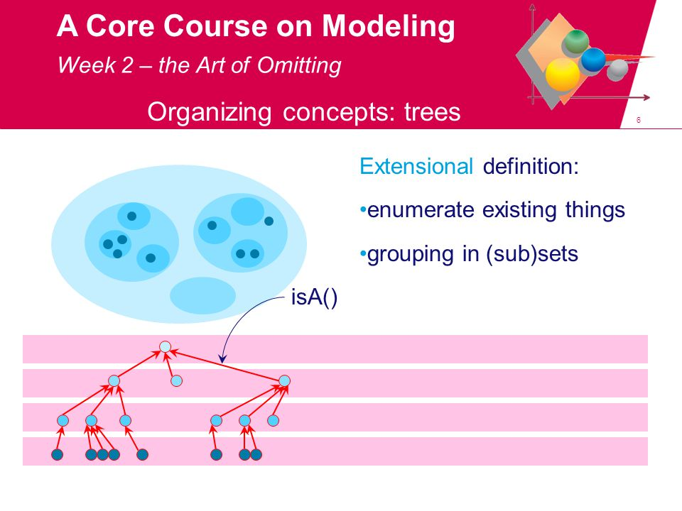 47 A Core Course on Modeling netherlands=[…, provinces :p, …] p=[gr,fr,dr,ov,gl,ut,nh,zh,zl,nb,li] gr=[ cap : groningen , pop :582161, area :2960.03] ….