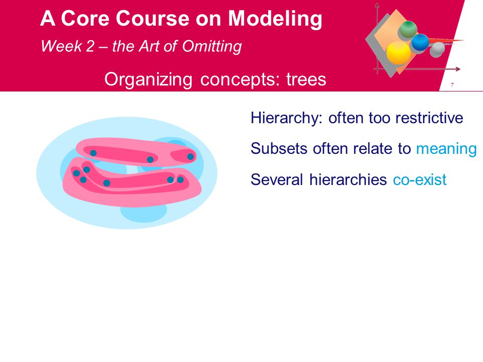 8 A Core Course on Modeling Organizing concepts: tables A B C X Y Z Week 2 – the Art of Omitting Alternative: table