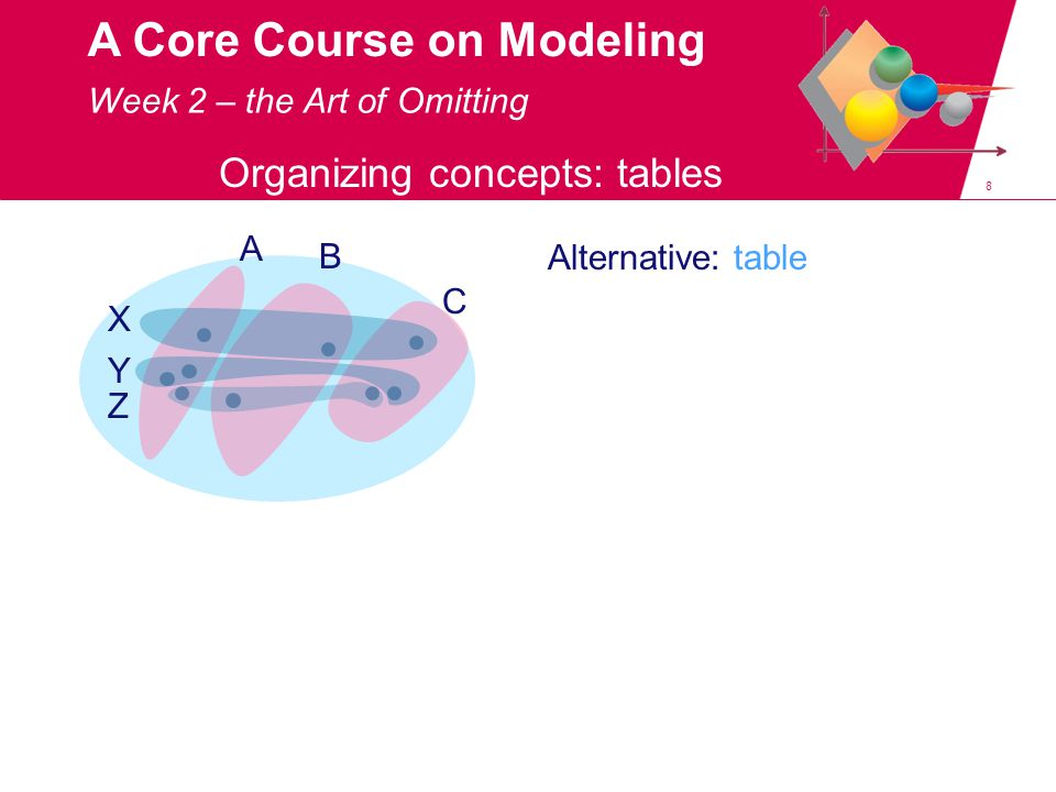 49 A Core Course on Modeling netherlands=[…, provinces :p, …] p=[gr,fr,dr,ov,gl,ut,nh,zh,zl,nb,li] gr=[ cap : groningen , pop :582161, area :2960.03] ….