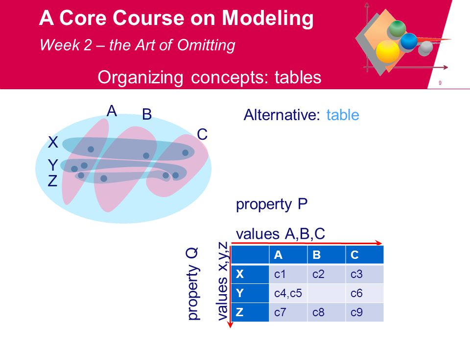 9 A Core Course on Modeling Organizing concepts: tables A B C X Y Z property P values A,B,C property Q values x,y,z Week 2 – the Art of Omitting ABC Xc1c2c3 Yc4,c5c6 Zc7c8c9 Alternative: table