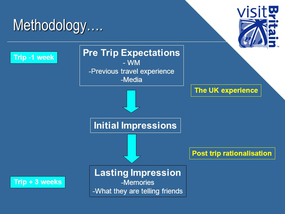 Pre Trip Expectations - WM - -Previous travel experience - -Media Methodology….