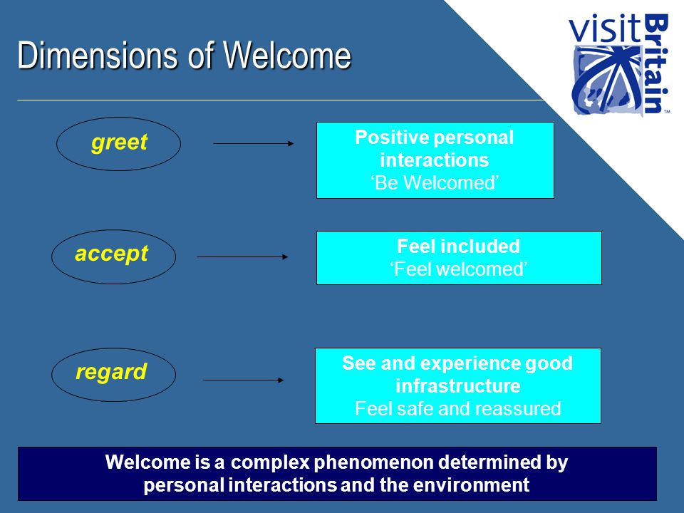 Dimensions of Welcome greet regard accept Positive personal interactions 'Be Welcomed' See and experience good infrastructure Feel safe and reassured Feel included 'Feel welcomed' Welcome is a complex phenomenon determined by personal interactions and the environment