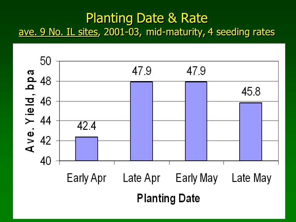 Planting Date & Rate ave. 9 No. IL sites, 2001-03, mid-maturity, 4 seeding rates