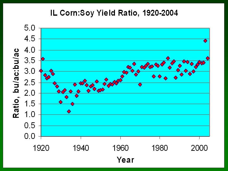 Yield v maturity date, Reg. 3, RR, 2000