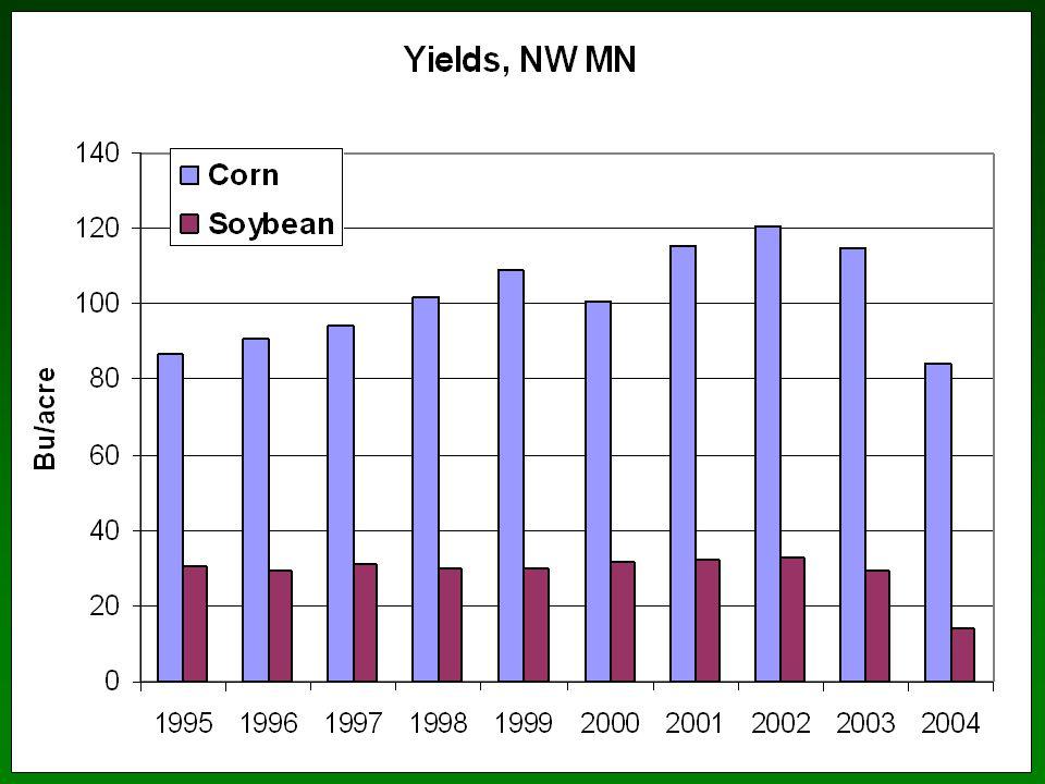 Seeding Rate and Row Spacing P. Pedersen, Iowa State Univ.
