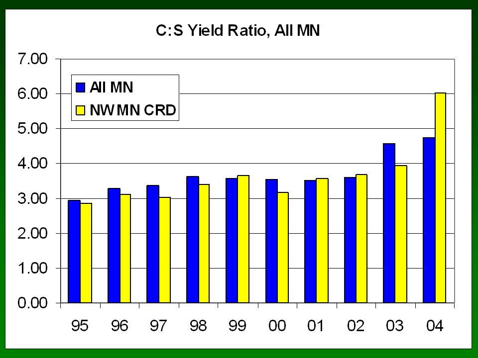 Corn and Soybean Acreage in Illinois, 1990-2004