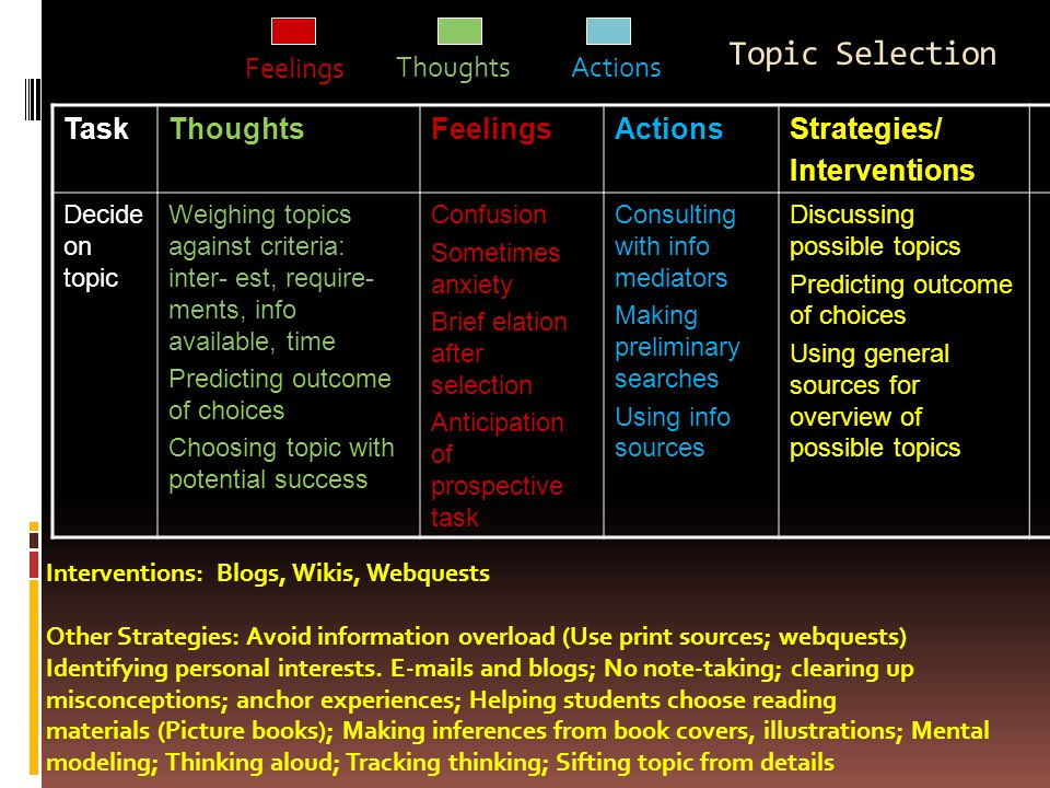 Topic Selection TaskThoughtsFeelingsActionsStrategies/ Interventions Decide on topic Weighing topics against criteria: inter- est, require- ments, info available, time Predicting outcome of choices Choosing topic with potential success Confusion Sometimes anxiety Brief elation after selection Anticipation of prospective task Consulting with info mediators Making preliminary searches Using info sources Discussing possible topics Predicting outcome of choices Using general sources for overview of possible topics Interventions: Blogs, Wikis, Webquests Other Strategies: Avoid information overload (Use print sources; webquests) Identifying personal interests.