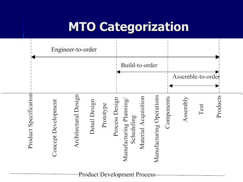MTO Categorization