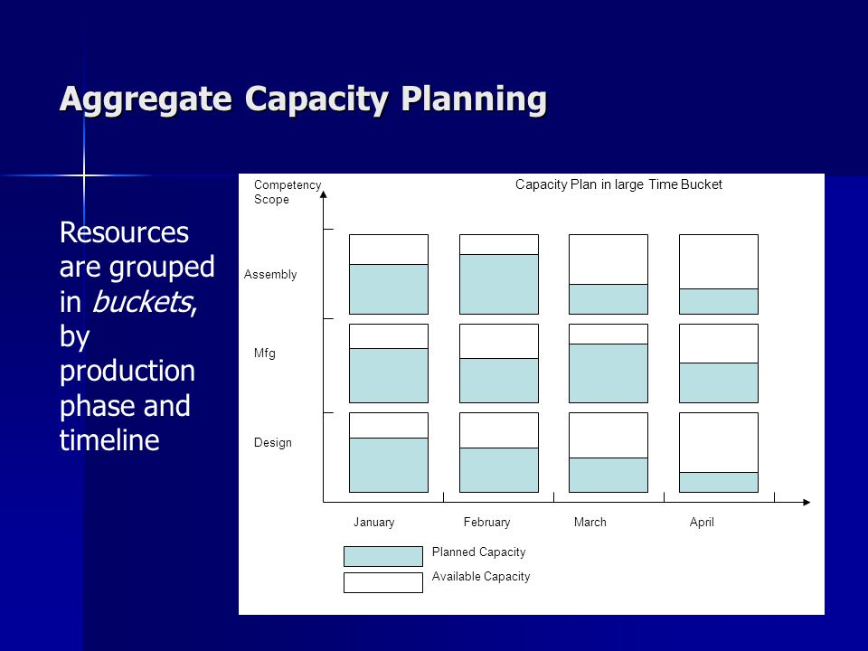 Aggregate Capacity Planning JanuaryFebruaryMarchApril Design Mfg Assembly Competency Scope Planned Capacity Available Capacity Capacity Plan in large Time Bucket Resources are grouped in buckets, by production phase and timeline
