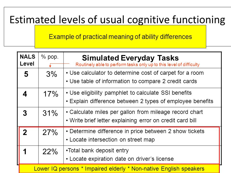 Estimated levels of usual cognitive functioning U.S.