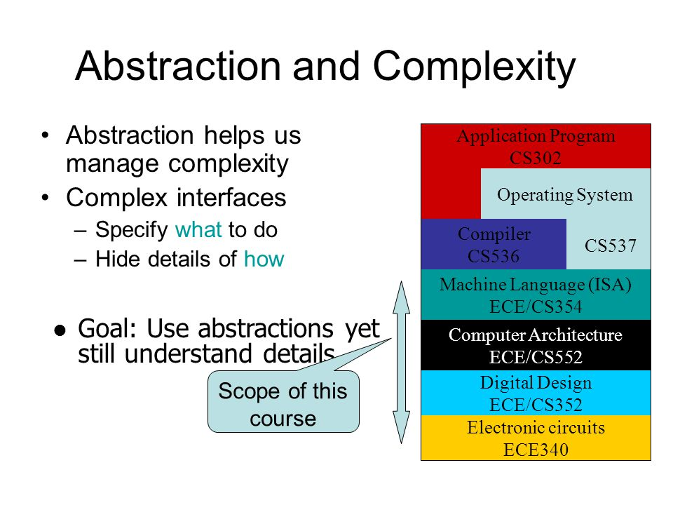 Abstraction and Complexity Abstraction helps us manage complexity Complex interfaces –Specify what to do –Hide details of how Goal: Use abstractions yet still understand details Electronic circuits ECE340 Digital Design ECE/CS352 Computer Architecture ECE/CS552 Machine Language (ISA) ECE/CS354 Compiler CS536 Application Program CS302 Operating System CS537 Scope of this course