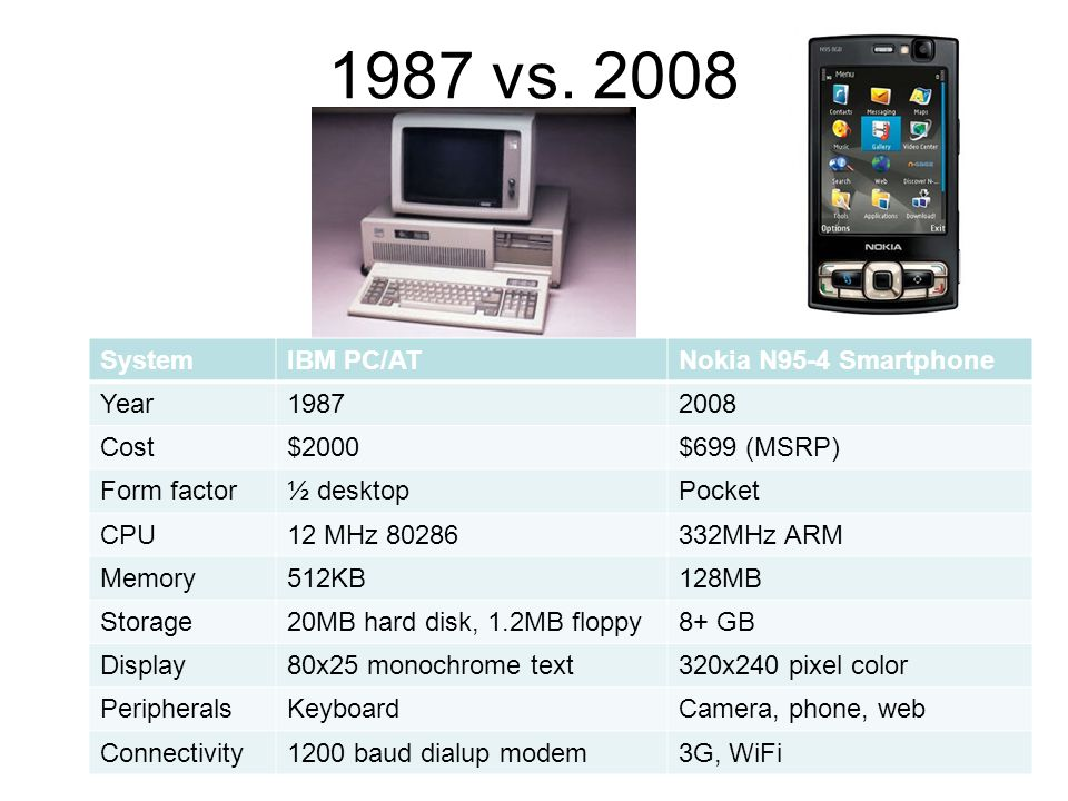 1987 vs. 2008 SystemIBM PC/ATNokia N95-4 Smartphone Year19872008 Cost$2000$699 (MSRP) Form factor½ desktopPocket CPU12 MHz 80286332MHz ARM Memory512KB