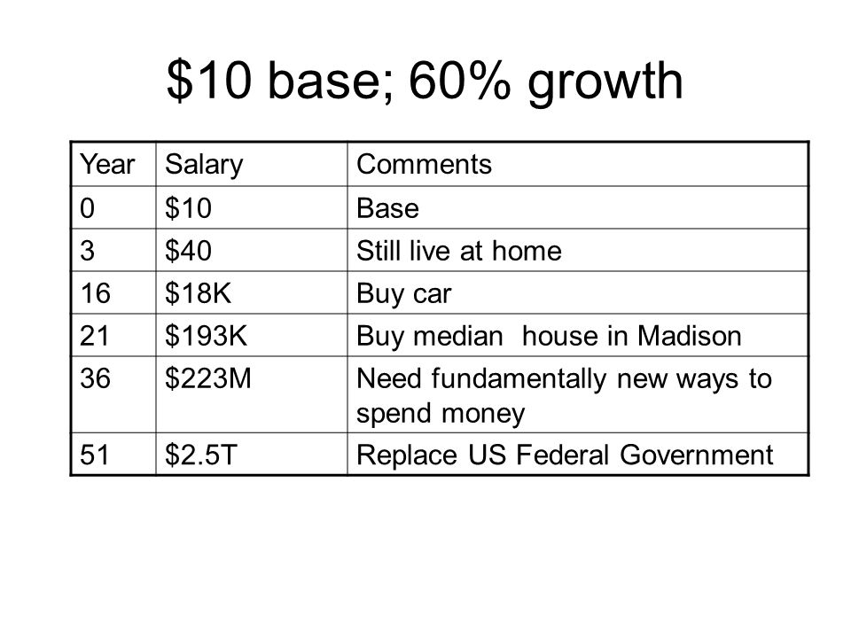 $10 base; 60% growth YearSalaryComments 0$10Base 3$40Still live at home 16$18KBuy car 21$193KBuy median house in Madison 36$223MNeed fundamentally new ways to spend money 51$2.5TReplace US Federal Government