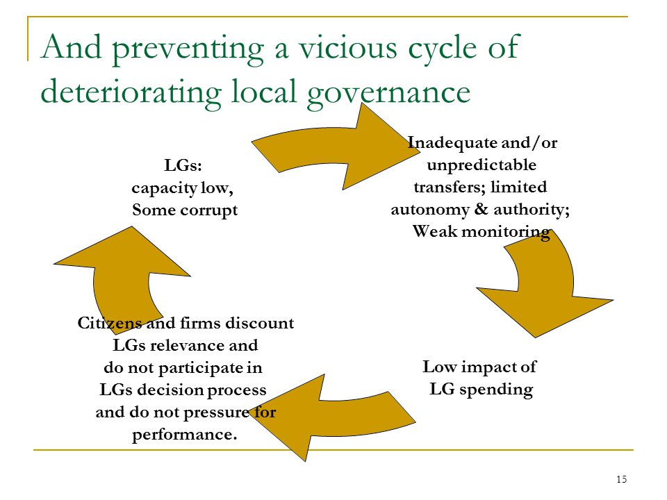 15 And preventing a vicious cycle of deteriorating local governance Inadequate and/or unpredictable transfers; limited autonomy & authority; Weak monitoring Low impact of LG spending Citizens and firms discount LGs relevance and do not participate in LGs decision process and do not pressure for performance.