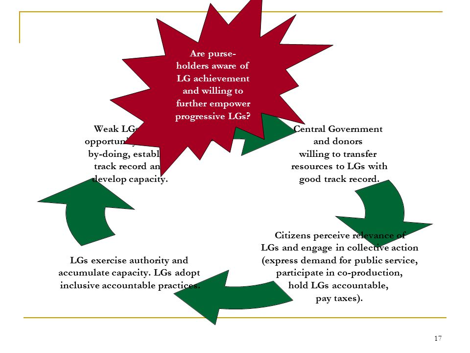 17 Central Government and donors willing to transfer resources to LGs with good track record.