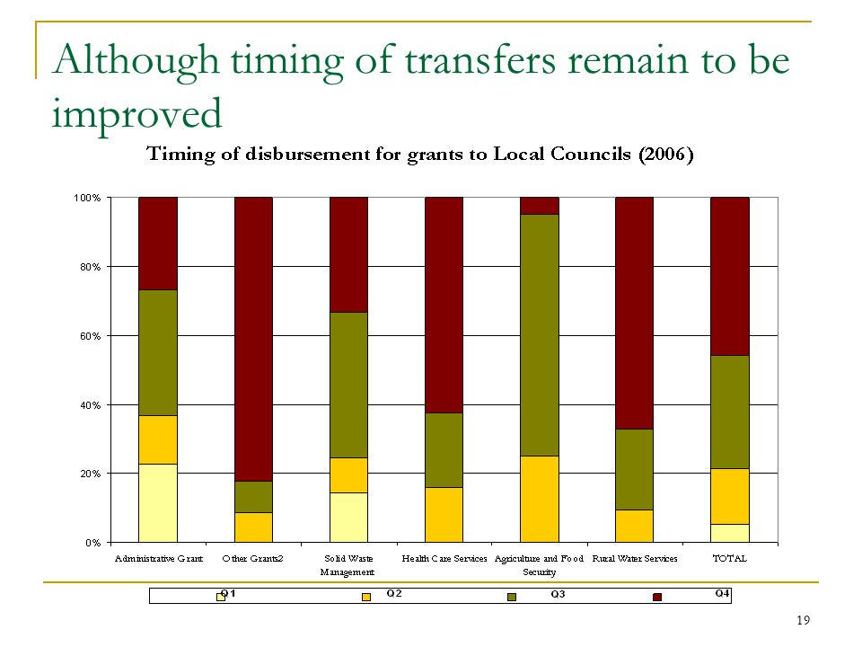 19 Although timing of transfers remain to be improved