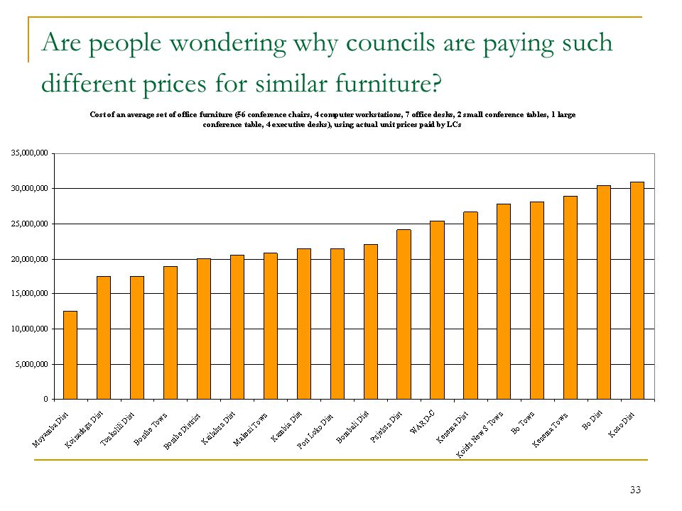33 Are people wondering why councils are paying such different prices for similar furniture