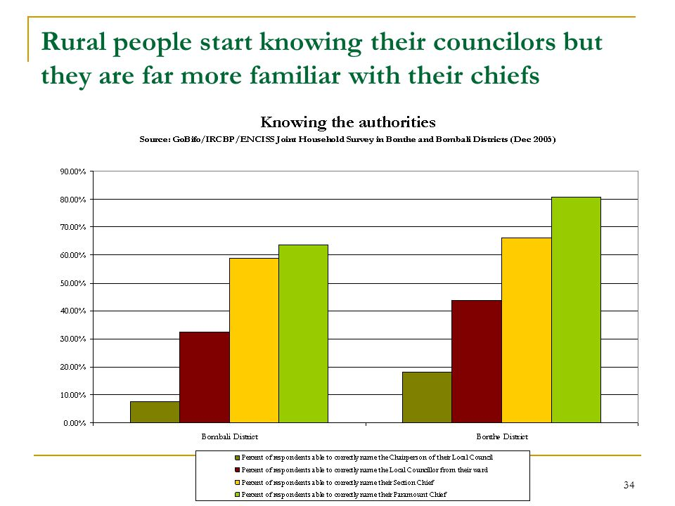 34 Rural people start knowing their councilors but they are far more familiar with their chiefs