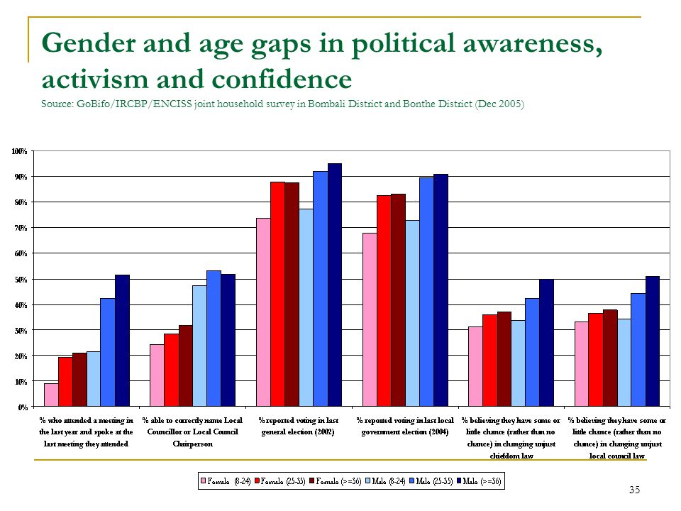 35 Gender and age gaps in political awareness, activism and confidence Source: GoBifo/IRCBP/ENCISS joint household survey in Bombali District and Bonthe District (Dec 2005)