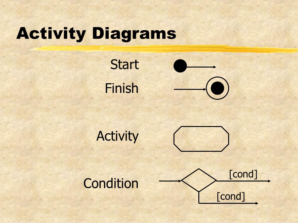 Activity Diagrams Start Finish Activity Condition [cond]