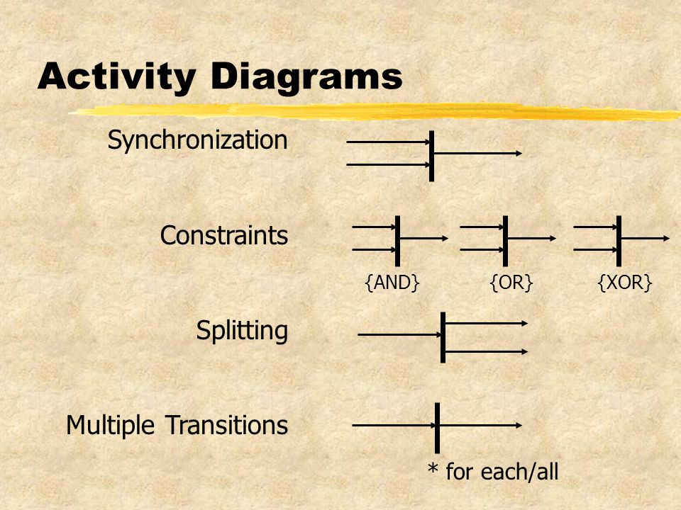 Activity Diagrams Synchronization Constraints Splitting Multiple Transitions {AND}{OR}{XOR} * for each/all