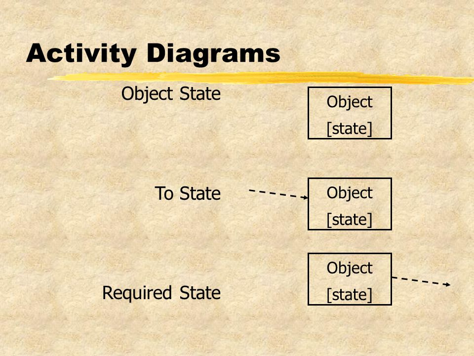 Activity Diagrams Object State To State Required State Object [state] Object [state] Object [state]