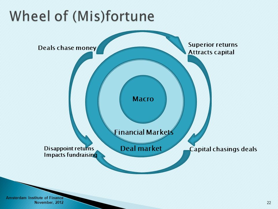 Amsterdam Institute of Finance November, 2012 22 Deal market Disappoint returns Impacts fundraising Deals chase money Superior returns Attracts capital Capital chasings deals Macro Financial Markets