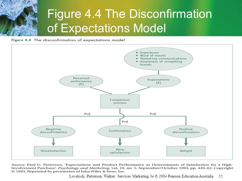 Lovelock, Patterson, Walker: Services Marketing 3e © 2004 Pearson Education Australia 15 Figure 4.4 The Disconfirmation of Expectations Model
