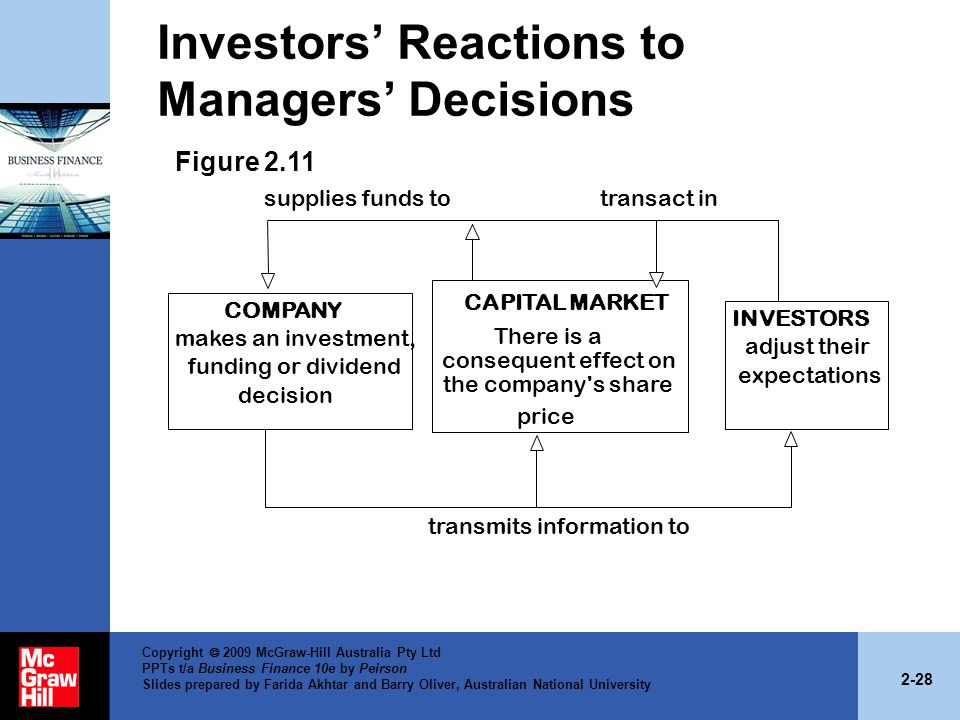 2-28 Copyright  2009 McGraw-Hill Australia Pty Ltd PPTs t/a Business Finance 10e by Peirson Slides prepared by Farida Akhtar and Barry Oliver, Australian National University Investors' Reactions to Managers' Decisions supplies funds to transact in transmits information to Figure 2.11 COMPANY makes an investment, funding or dividend decision CAPITAL MARKET There is a consequent effect on the company s share price INVESTORS adjust their expectations