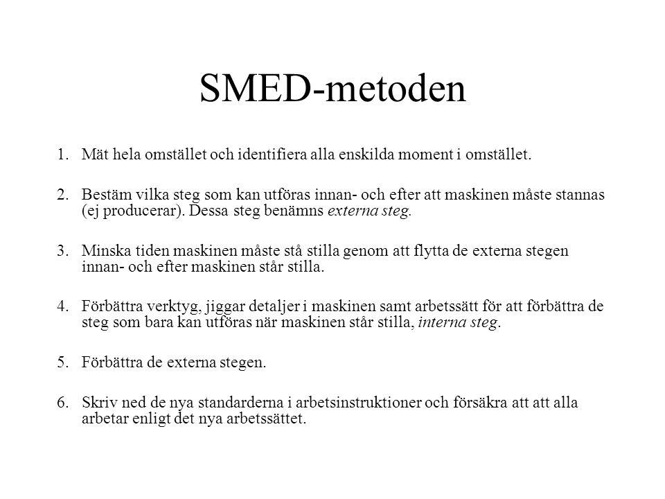 SMED-metoden 1.Mät hela omstället och identifiera alla enskilda moment i omstället. 2.Bestäm vilka steg som kan utföras innan- och efter att maskinen