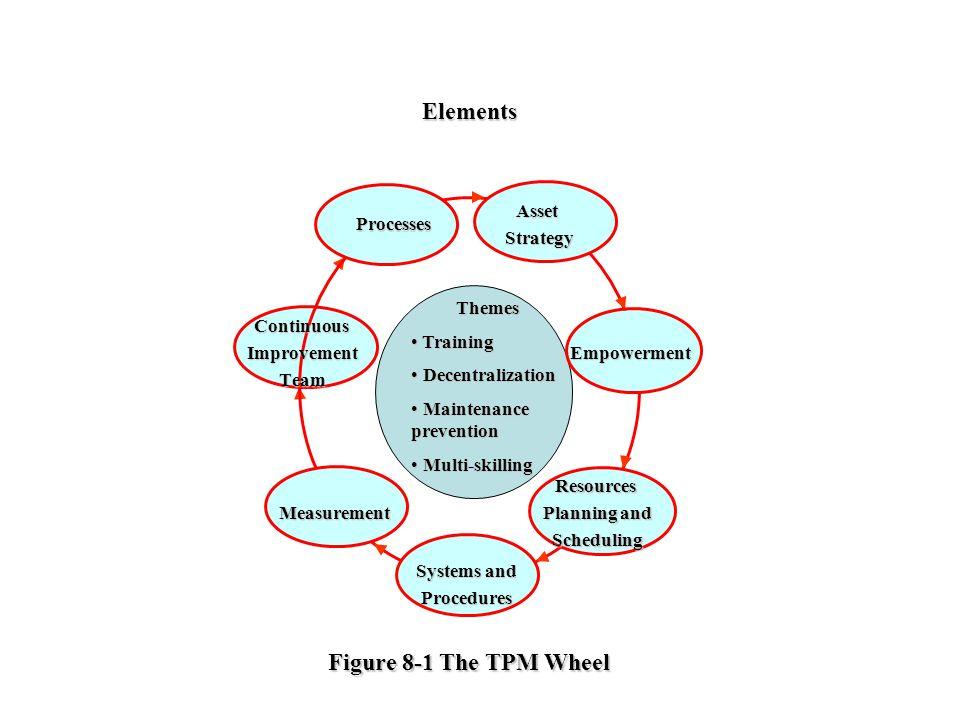 Themes Training Training Decentralization Decentralization Maintenance prevention Maintenance prevention Multi-skilling Multi-skilling Elements Figure