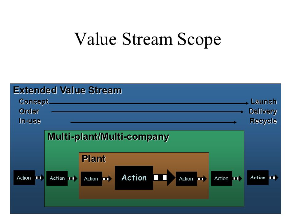 Value Stream Scope Extended Value Stream ConceptLaunch OrderDelivery In-useRecycle Action Multi-plant/Multi-company Plant