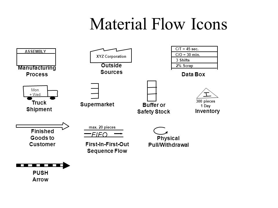 Material Flow Icons First-In-First-Out Sequence Flow FIFO max. 20 pieces Manufacturing Process ASSEMBLY Finished Goods to Customer Truck Shipment Mon.