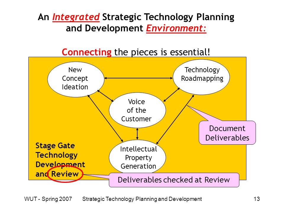 WUT - Spring 2007Strategic Technology Planning and Development13 An Integrated Strategic Technology Planning and Development Environment: Connecting the pieces is essential.