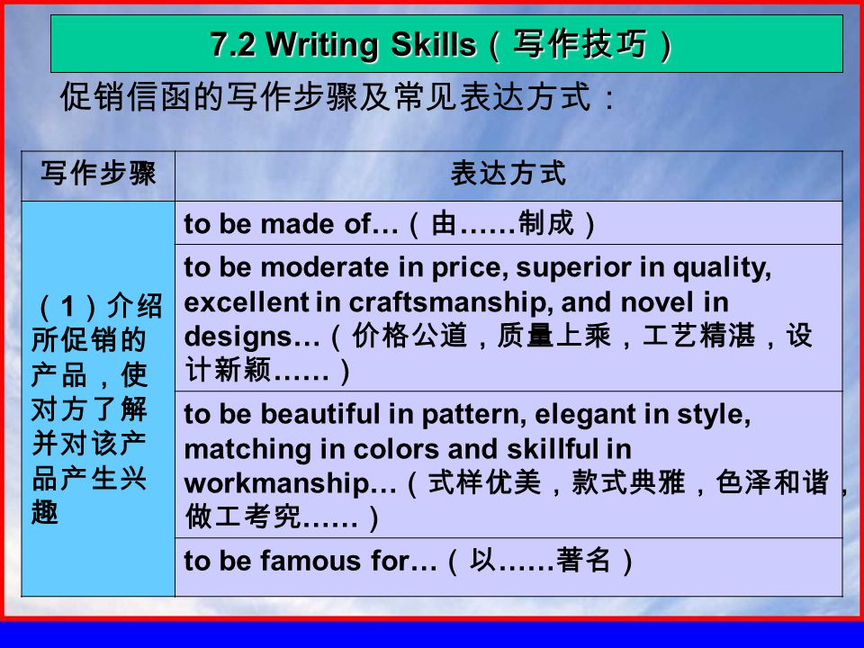 7.2 Writing Skills (写作技巧) 促销信函的写作步骤及常见表达方式: 写作步骤表达方式 ( 1 )介绍 所促销的 产品,使 对方了解 并对该产 品产生兴 趣 to be made of… (由 …… 制成) to be moderate in price, superior in quality, excellent in craftsmanship, and novel in designs… (价格公道,质量上乘,工艺精湛,设 计新颖 …… ) to be beautiful in pattern, elegant in style, matching in colors and skillful in workmanship… (式样优美,款式典雅,色泽和谐, 做工考究 …… ) to be famous for… (以 …… 著名)