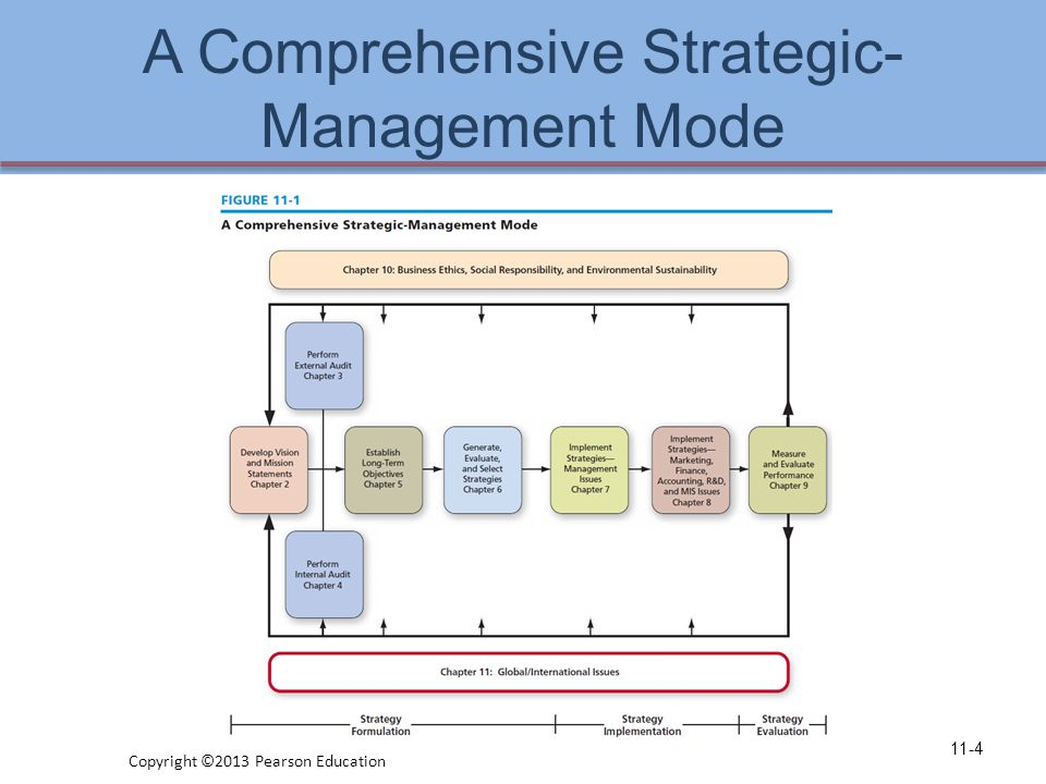 A Comprehensive Strategic- Management Mode 11-4 Copyright ©2013 Pearson Education