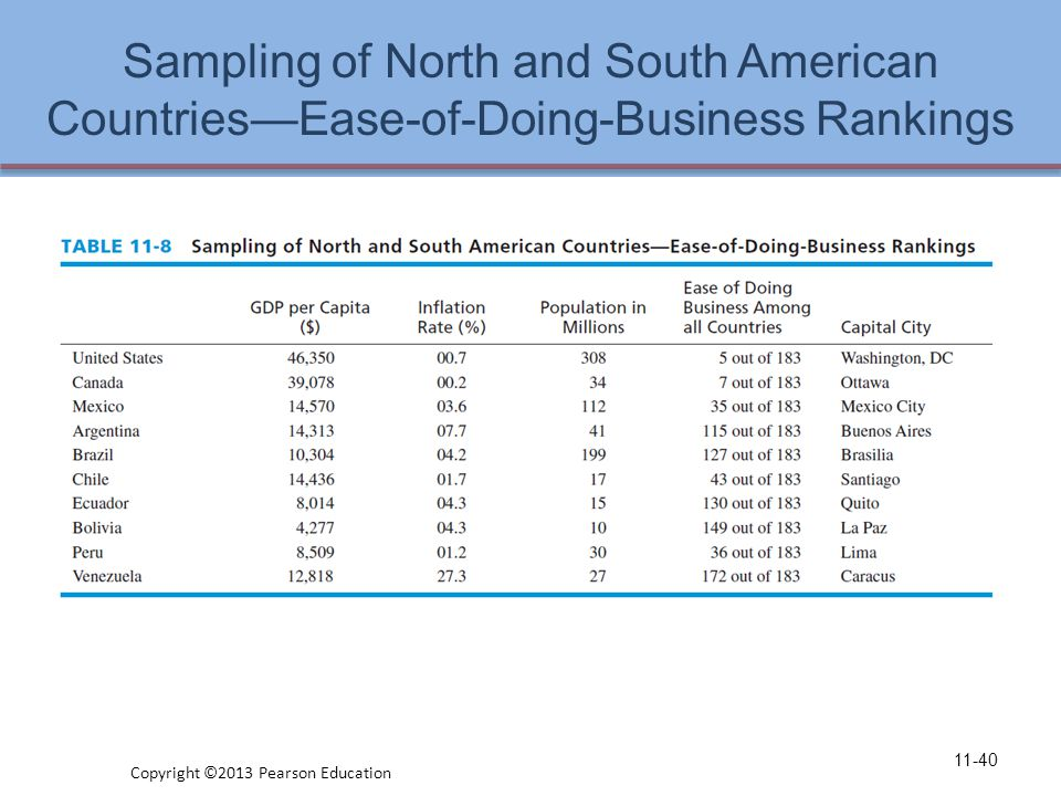 Sampling of North and South American Countries—Ease-of-Doing-Business Rankings 11-40 Copyright ©2013 Pearson Education