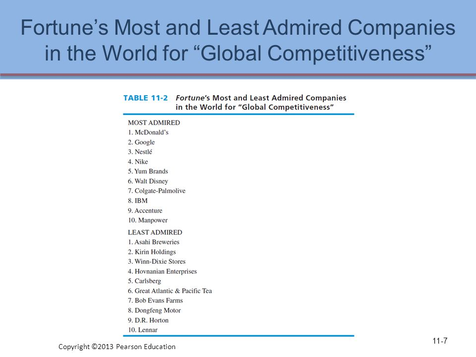 Fortune's Most and Least Admired Companies in the World for Global Competitiveness 11-7 Copyright ©2013 Pearson Education