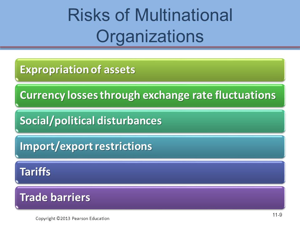 Risks of Multinational Organizations Expropriation of assets Currency losses through exchange rate fluctuations Social/political disturbances Import/export restrictions Tariffs Trade barriers 11-9 Copyright ©2013 Pearson Education