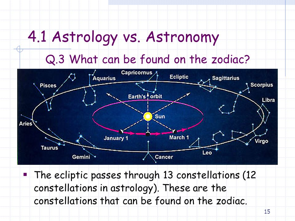 15  The ecliptic passes through 13 constellations (12 constellations in astrology).