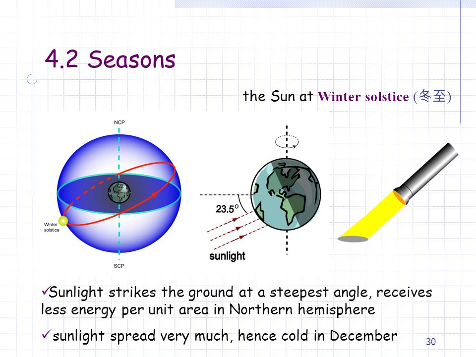 30 the Sun at Winter solstice ( 冬至 ) Sunlight strikes the ground at a steepest angle, receives less energy per unit area in Northern hemisphere sunlight spread very much, hence cold in December 4.2 Seasons
