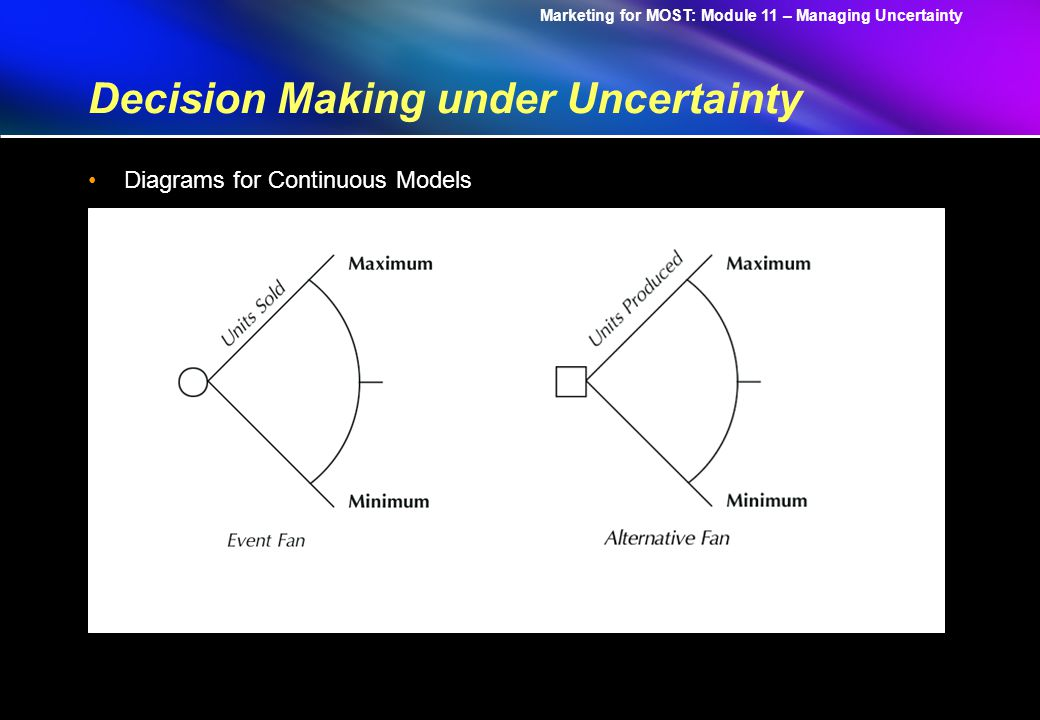 Marketing for MOST: Module 11 – Managing Uncertainty Decision Making under Uncertainty Diagrams for Continuous Models