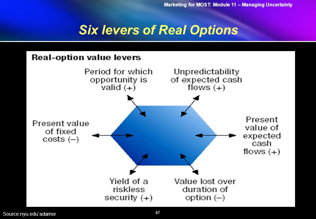 Marketing for MOST: Module 11 – Managing Uncertainty 47 Six levers of Real Options Source:nyu.edu`adamor