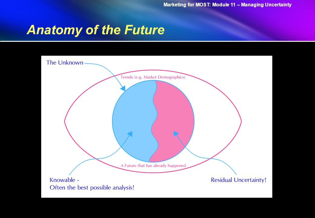 Marketing for MOST: Module 11 – Managing Uncertainty Anatomy of the Residual Uncertainty A Clear Enough Future Alternate Futures A Range of Futures True Ambiguity